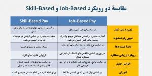 مقایسه دو رویکرد Job-Based و Skill-Based در پرداخت حقوق و مزایا