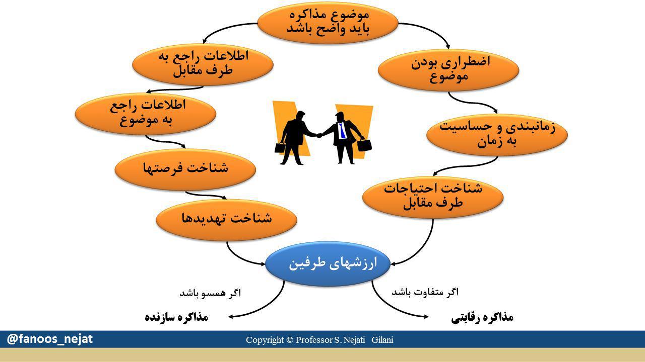 در مذاکره موفق باید به چه اصولی توجه داشته باشیم؟