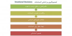 تصمیم گیری احساسی