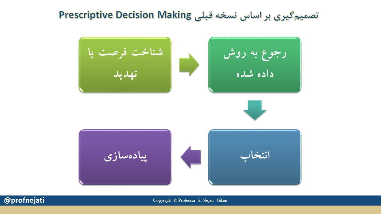تصمیم گیری بر اساس نسخه قبلی