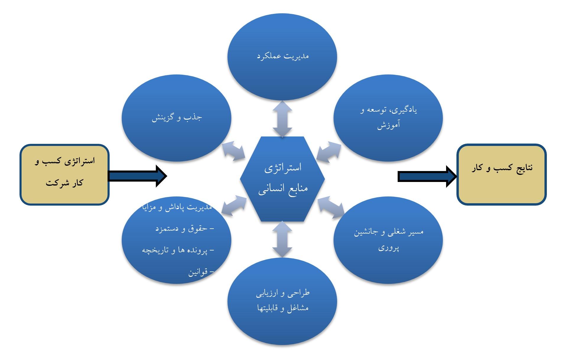 خدمات منابع انسانی
