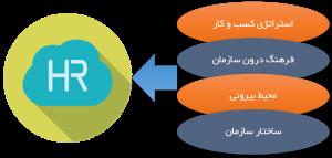 عوامل تاثیرگذار بر منابع انسانی